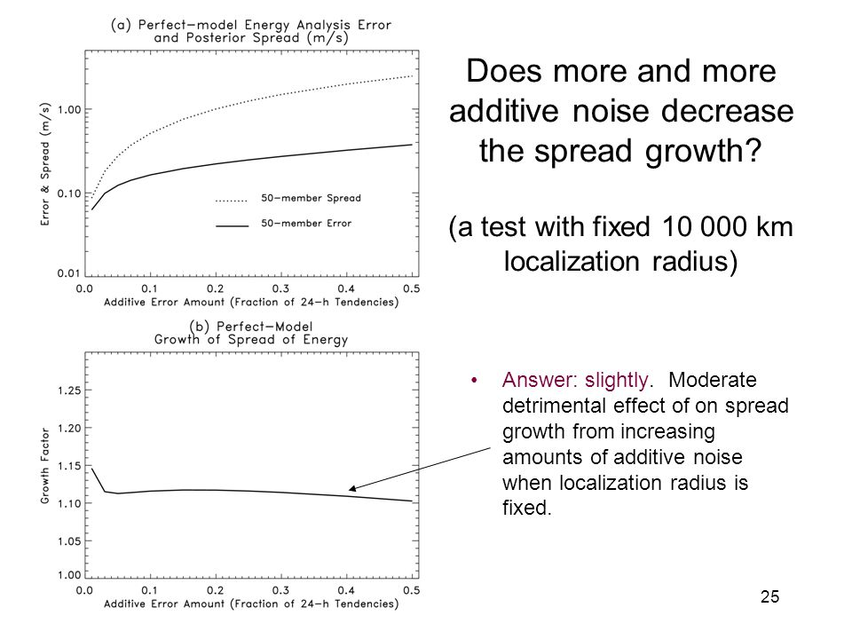 25 Does more and more additive noise decrease the spread growth.