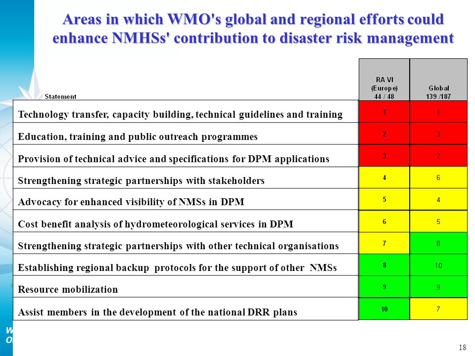 18 Areas in which WMO s global and regional efforts could enhance NMHSs contribution to disaster risk management Technology transfer, capacity building, technical guidelines and training Education, training and public outreach programmes Provision of technical advice and specifications for DPM applications Strengthening strategic partnerships with stakeholders Advocacy for enhanced visibility of NMSs in DPM Cost benefit analysis of hydrometeorological services in DPM Strengthening strategic partnerships with other technical organisations Establishing regional backup protocols for the support of other NMSs Resource mobilization Assist members in the development of the national DRR plans
