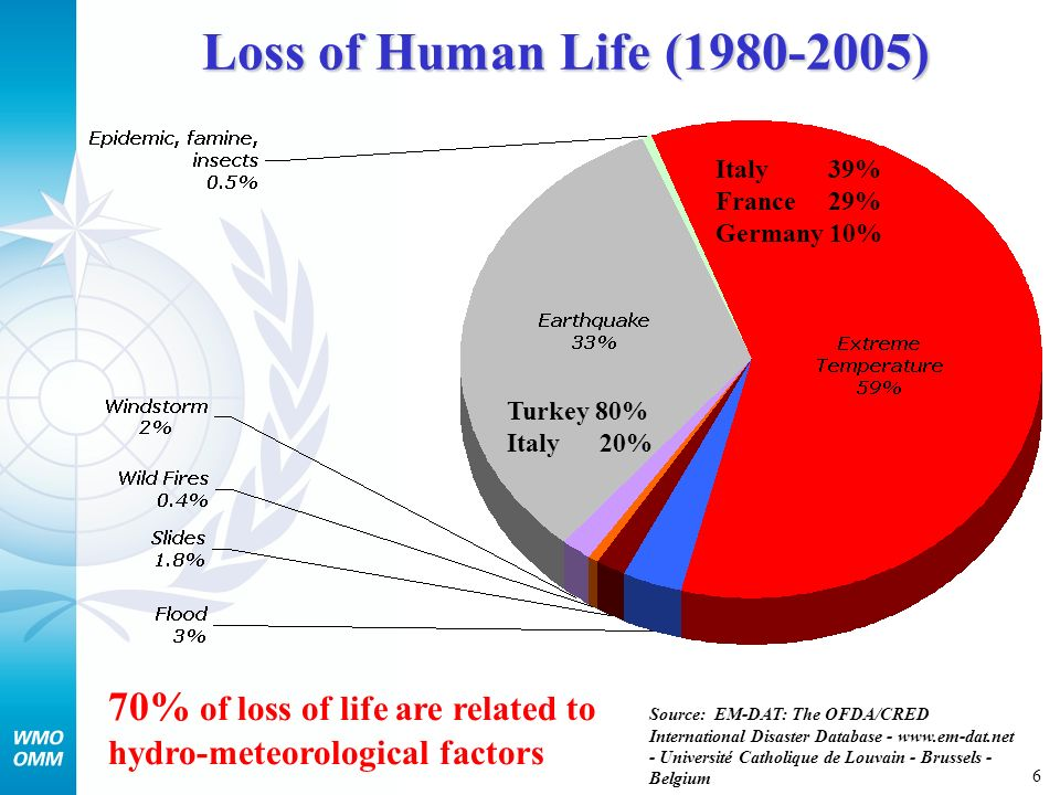 6 Loss of Human Life (1980-2005) Source: EM-DAT: The OFDA/CRED International Disaster Database - www.em-dat.net - Université Catholique de Louvain - Brussels - Belgium 70% of loss of life are related to hydro-meteorological factors Turkey 80% Italy 20% Italy 39% France 29% Germany 10%