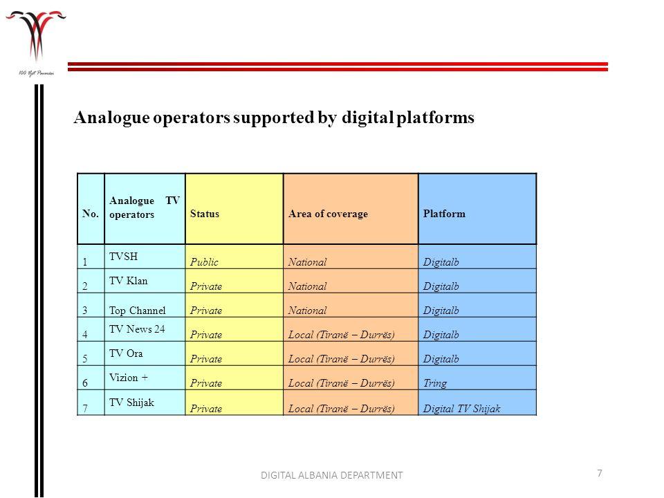 Analogue operators supported by digital platforms DIGITAL ALBANIA DEPARTMENT 7 No. Analogue TV operatorsStatusArea of coveragePlatform 1 TVSH PublicNa