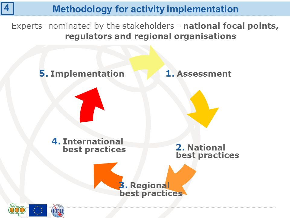 International Telecommunication Union Methodology for activity implementation Experts- nominated by the stakeholders - national focal points, regulators and regional organisations 3 4