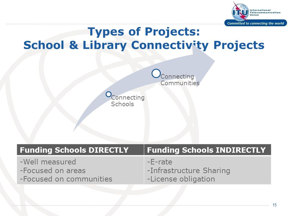 Types of Projects: School & Library Connectivity Projects Connecting Schools Connecting Communities 15 Funding Schools DIRECTLYFunding Schools INDIRECTLY -Well measured -Focused on areas -Focused on communities -E-rate -Infrastructure Sharing -License obligation
