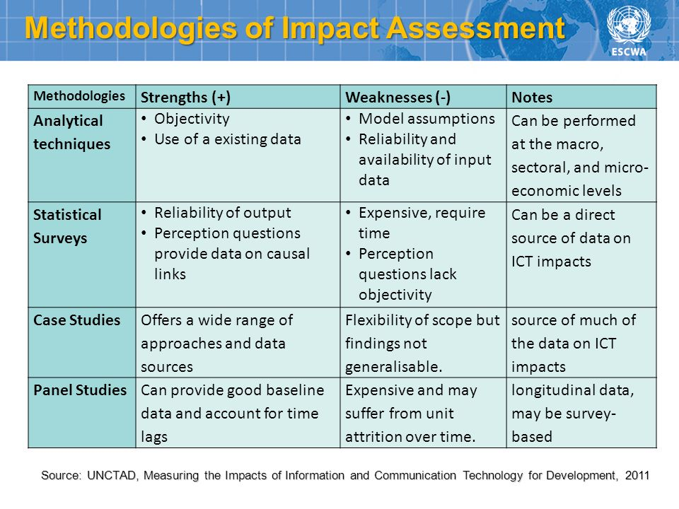 Source: UNCTAD, Measuring the Impacts of Information and Communication Technology for Development, 2011 Methodologies of Impact Assessment Methodologi