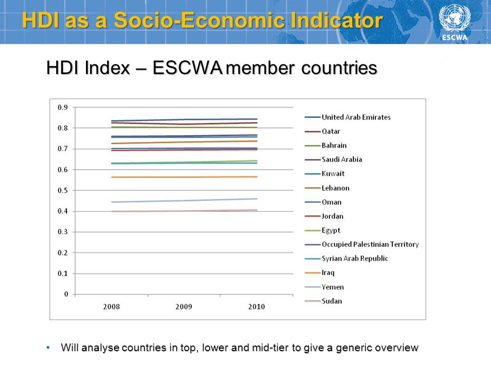 HDI as a Socio-Economic Indicator HDI Index – ESCWA member countries Will analyse countries in top, lower and mid-tier to give a generic overviewWill