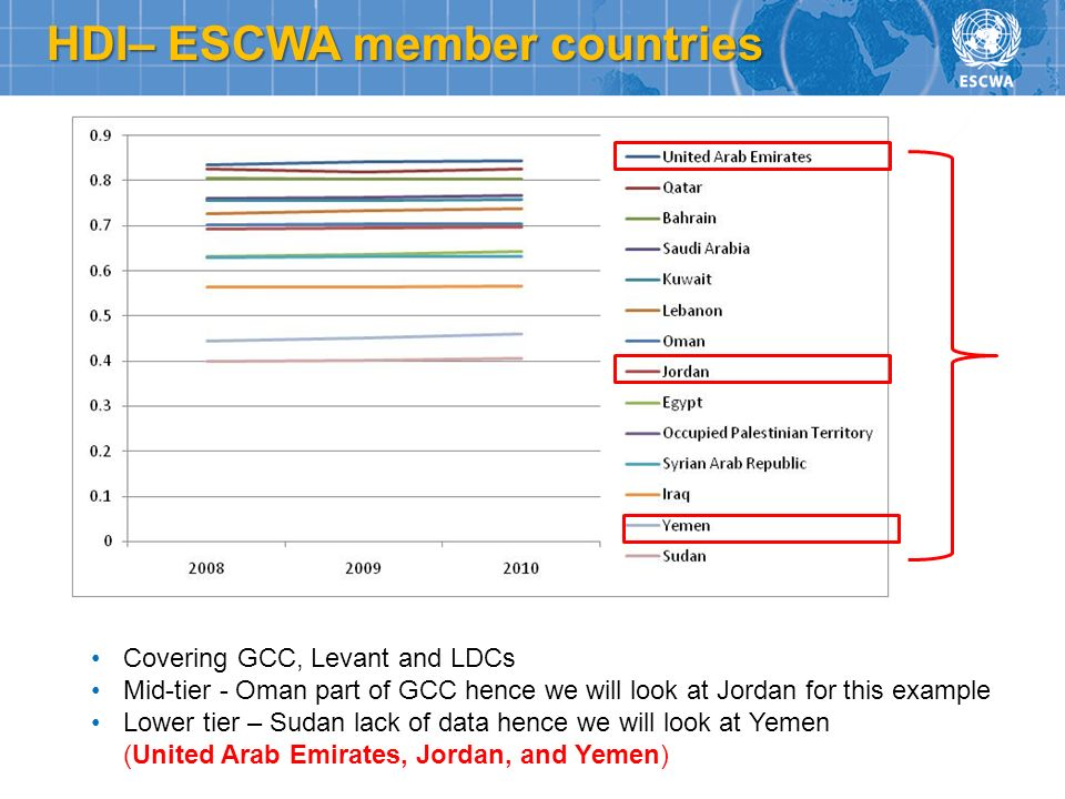 HDI– ESCWA member countries Covering GCC, Levant and LDCs Mid-tier - Oman part of GCC hence we will look at Jordan for this example Lower tier – Sudan