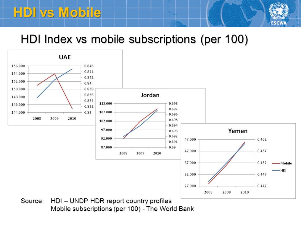 HDI vs Mobile HDI Index vs mobile subscriptions (per 100) Source: HDI – UNDP HDR report country profiles Mobile subscriptions (per 100) - The World Ba