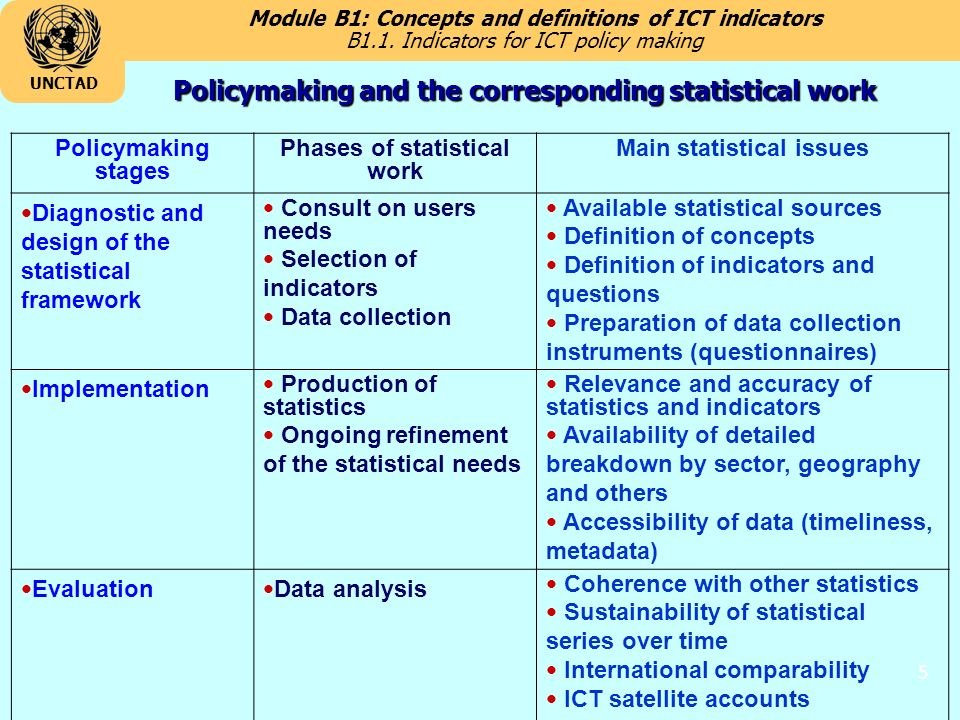 Module B1: Concepts and definitions of ICT indicators UNCTAD 5 Policymaking and the corresponding statistical work B1.1.