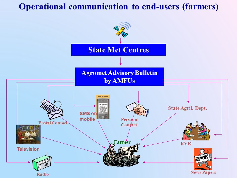 Operational communication to end-users (farmers) State Met Centres Agromet Advisory Bulletin by AMFUs Postal Contact Personal Contact Radio News Paper