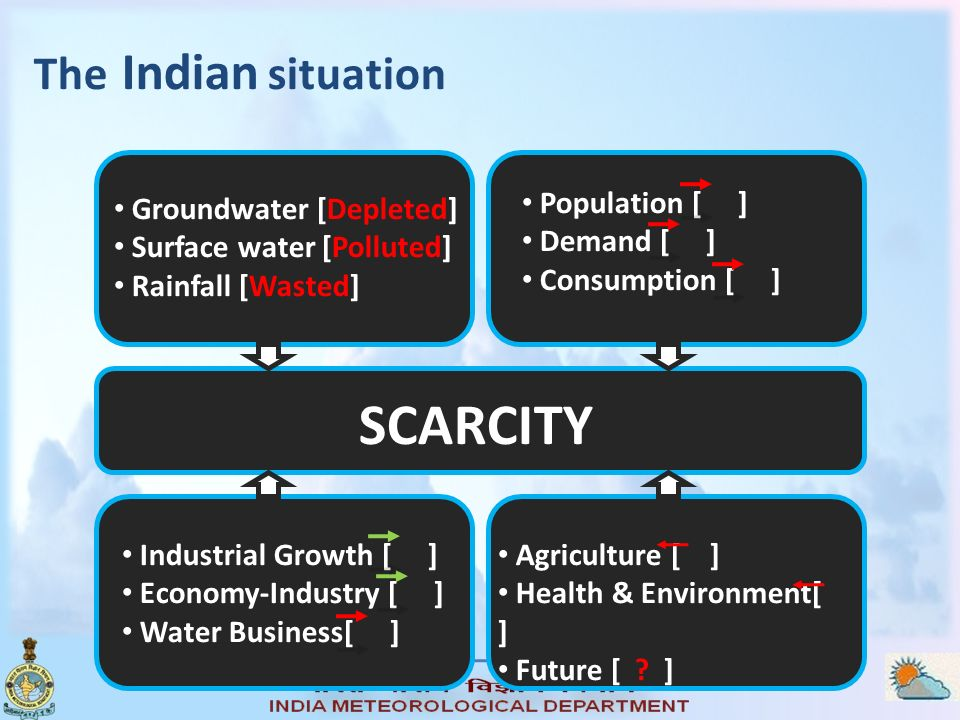 The Indian situation Groundwater [Depleted] Surface water [Polluted] Rainfall [Wasted] Population [ ] Demand [ ] Consumption [ ] SCARCITY Agriculture