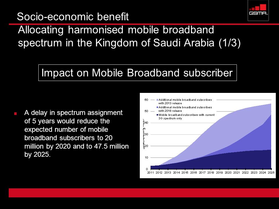 Socio-economic benefit Allocating harmonised mobile broadband spectrum in the Kingdom of Saudi Arabia (1/3) A delay in spectrum assignment of 5 years