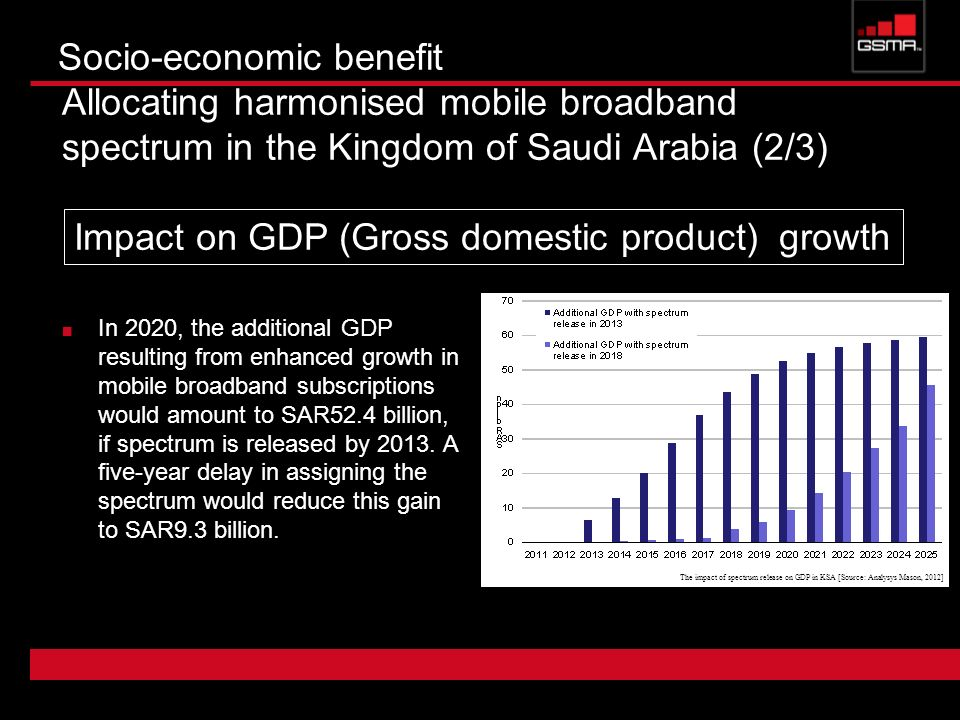 Socio-economic benefit Allocating harmonised mobile broadband spectrum in the Kingdom of Saudi Arabia (2/3) In 2020, the additional GDP resulting from
