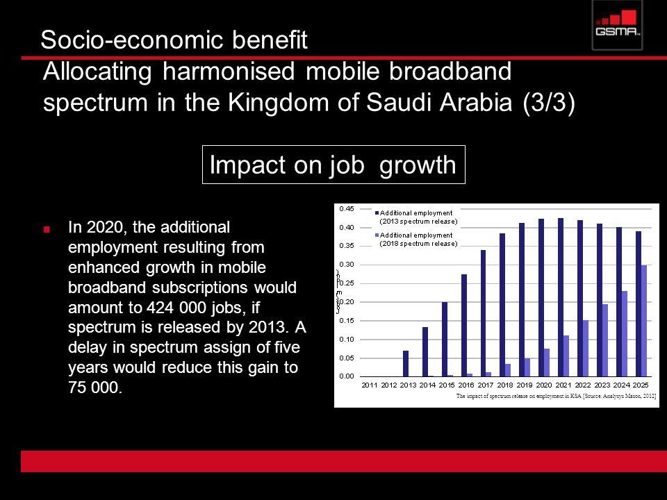 Socio-economic benefit Allocating harmonised mobile broadband spectrum in the Kingdom of Saudi Arabia (3/3) In 2020, the additional employment resulti