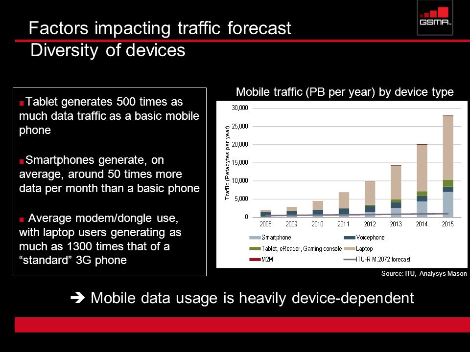 Factors impacting traffic forecast Diversity of devices Tablet generates 500 times as much data traffic as a basic mobile phone Smartphones generate,