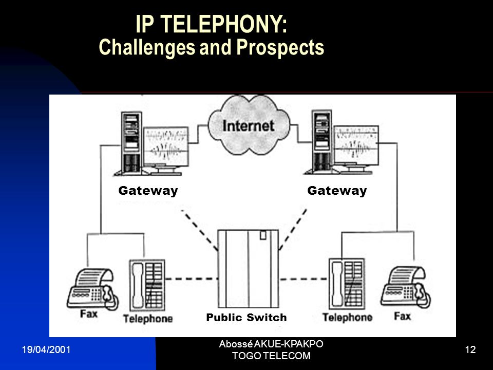 19/04/2001 Abossé AKUE-KPAKPO TOGO TELECOM 12 IP TELEPHONY: Challenges and Prospects Gateway Public Switch
