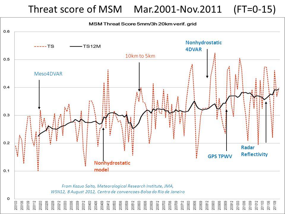 Threat score of MSM Mar.2001-Nov.2011 (FT=0-15) Nonhydrostatic model Meso4DVAR 10km to 5km Nonhydrostatic 4DVAR GPS TPWV Radar Reflectivity From Kazuo