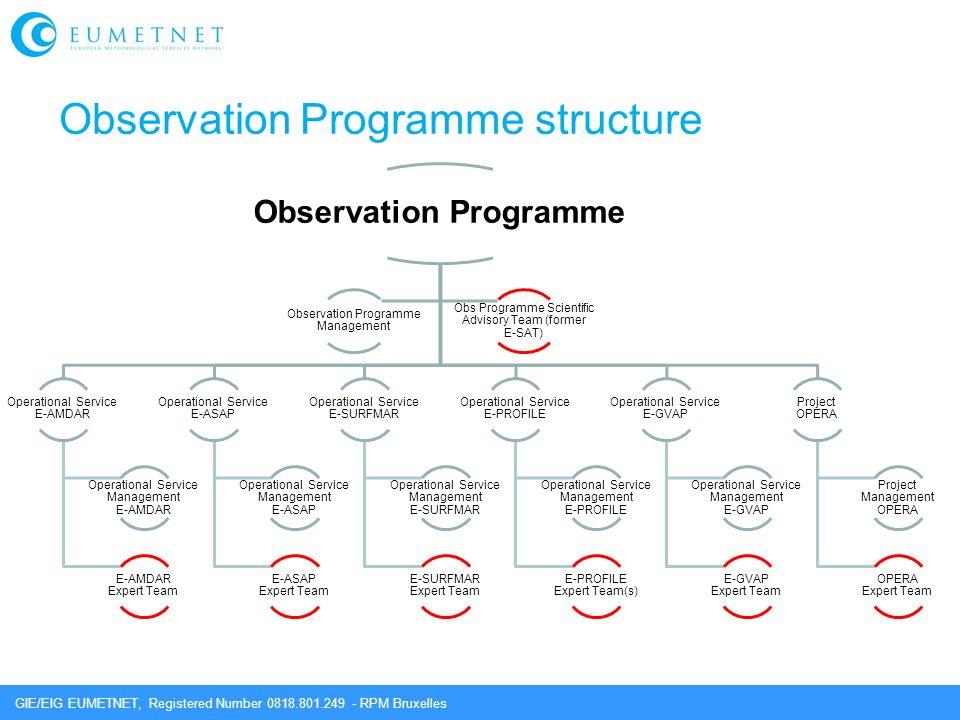 GIE/EIG EUMETNET, Registered Number 0818.801.249 - RPM Bruxelles Observation Programme structure Observation Programme Operational Service E-AMDAR Ope