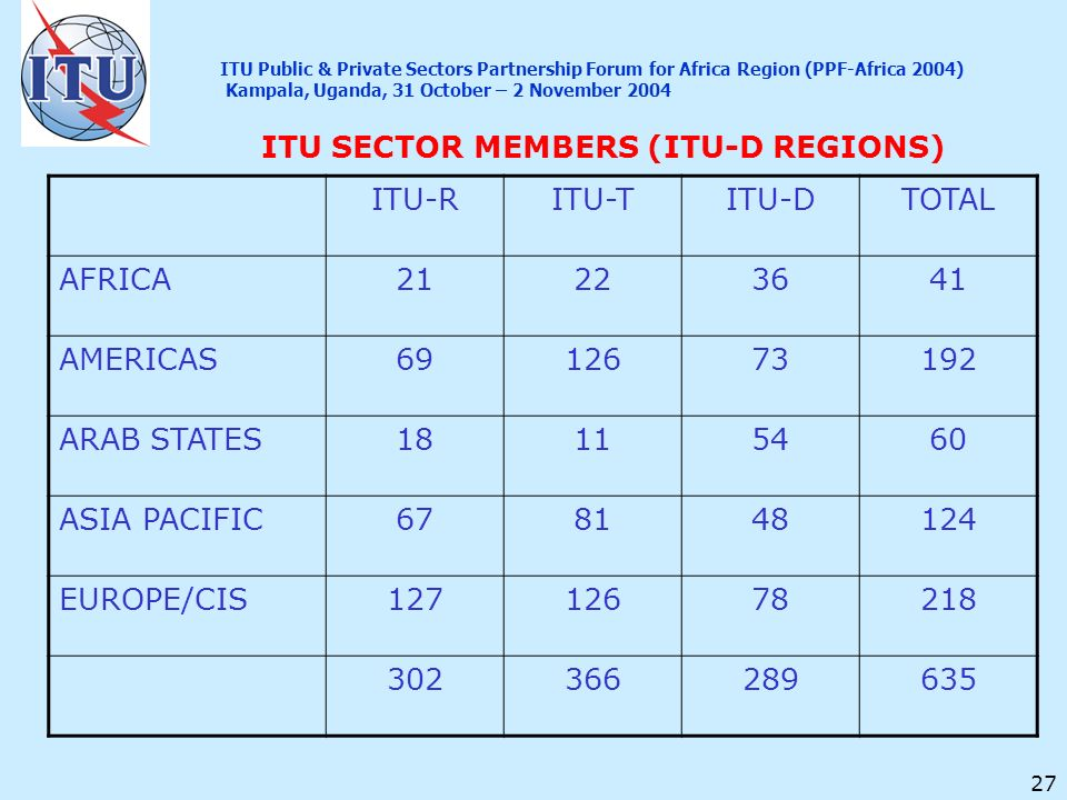 27 ITU SECTOR MEMBERS (ITU-D REGIONS) ITU-RITU-TITU-DTOTAL AFRICA AMERICAS ARAB STATES ASIA PACIFIC EUROPE/CIS ITU Public & Private Sectors Partnership Forum for Africa Region (PPF-Africa 2004) Kampala, Uganda, 31 October – 2 November 2004