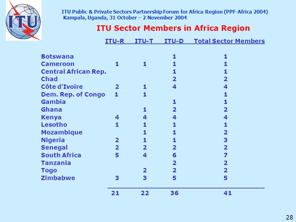 28 ITU Sector Members in Africa Region ITU-RITU-TITU-DTotal Sector Members Botswana 1 1 Cameroon 1 1 11 Central African Rep. 11 Chad 22 Côte dIvoire 2