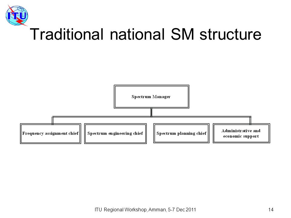 ITU Regional Workshop, Amman, 5-7 Dec 201114 Traditional national SM structure