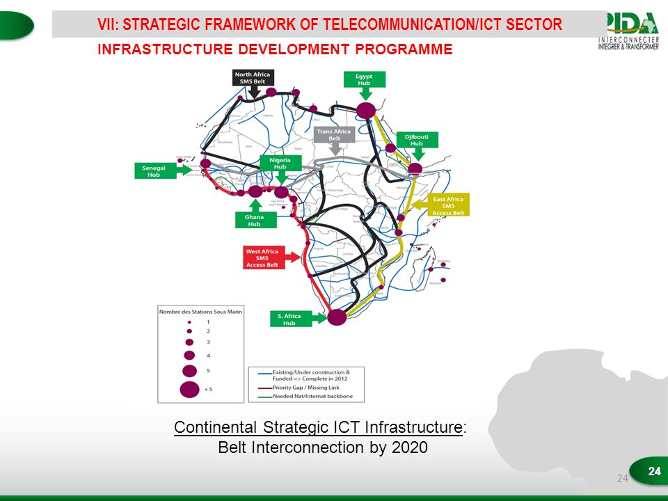 24 Continental Strategic ICT Infrastructure: Belt Interconnection by 2020 INFRASTRUCTURE DEVELOPMENT PROGRAMME VII: STRATEGIC FRAMEWORK OF TELECOMMUNICATION/ICT SECTOR