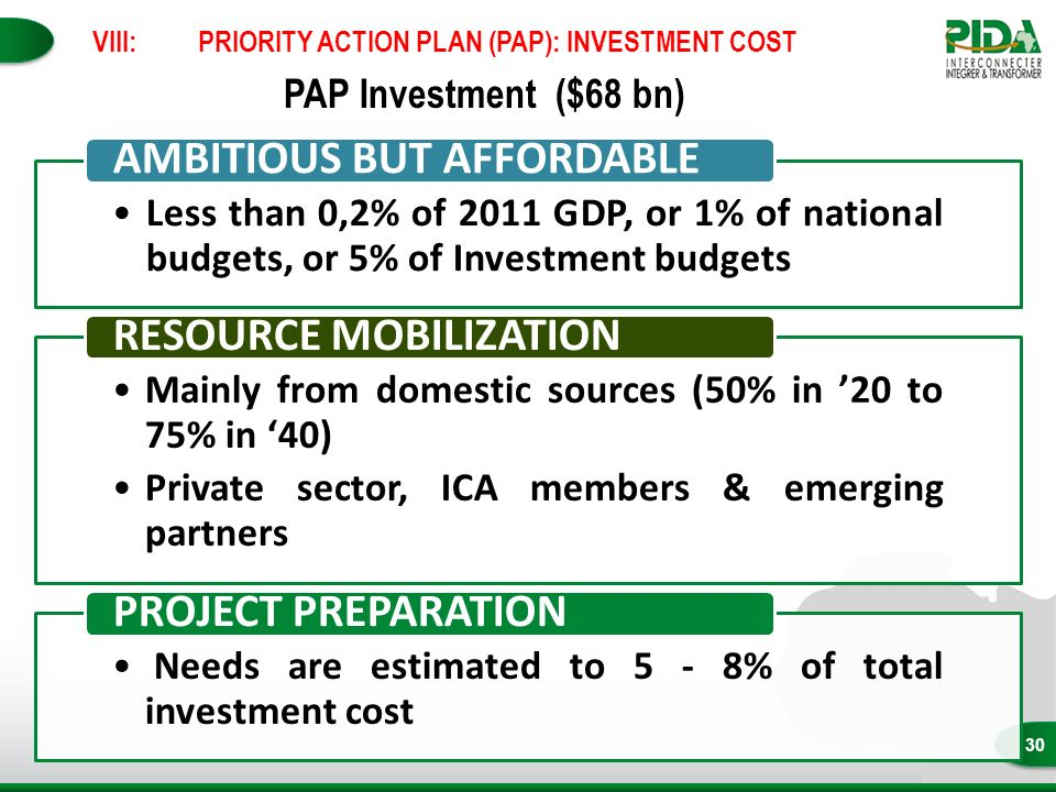 30 PAP Investment ($68 bn) Less than 0,2% of 2011 GDP, or 1% of national budgets, or 5% of Investment budgets AMBITIOUS BUT AFFORDABLE Mainly from domestic sources (50% in 20 to 75% in 40) Private sector, ICA members & emerging partners RESOURCE MOBILIZATION Needs are estimated to 5 - 8% of total investment cost PROJECT PREPARATION VIII:PRIORITY ACTION PLAN (PAP): INVESTMENT COST