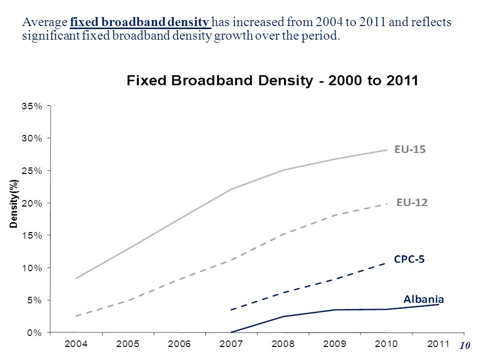 10 Average fixed broadband density has increased from 2004 to 2011 and reflects significant fixed broadband density growth over the period.