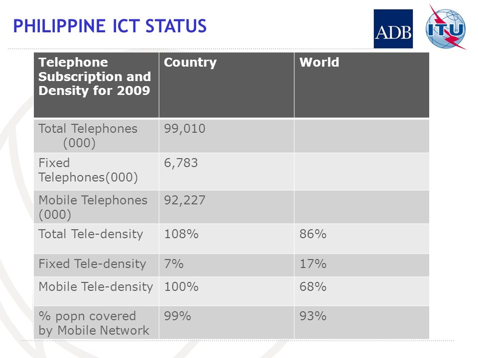 PHILIPPINE ICT STATUS Telephone Subscription and Density for 2009 CountryWorld Total Telephones (000) 99,010 Fixed Telephones(000) 6,783 Mobile Telephones (000) 92,227 Total Tele-density108%86% Fixed Tele-density7%17% Mobile Tele-density100%68% % popn covered by Mobile Network 99%93%