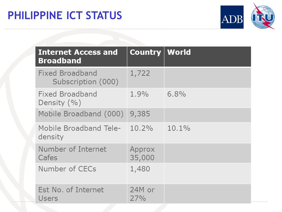 PHILIPPINE ICT STATUS Internet Access and Broadband CountryWorld Fixed Broadband Subscription (000) 1,722 Fixed Broadband Density (%) 1.9%6.8% Mobile Broadband (000)9,385 Mobile Broadband Tele- density 10.2%10.1% Number of Internet Cafes Approx 35,000 Number of CECs1,480 Est No.