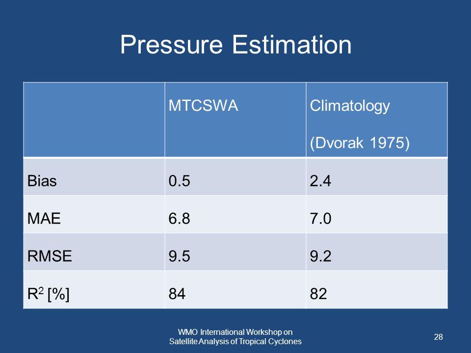 Pressure Estimation MTCSWA Climatology (Dvorak 1975) Bias0.52.4 MAE6.87.0 RMSE9.59.2 R 2 [%]8482 28 WMO International Workshop on Satellite Analysis of Tropical Cyclones