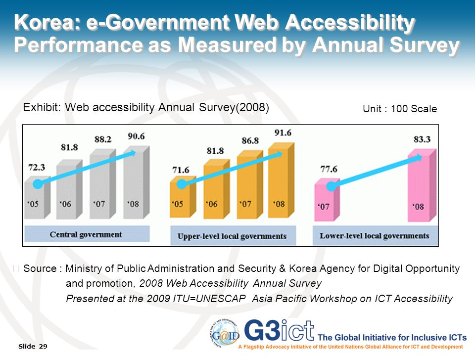 Slide 29 Korea: e-Government Web Accessibility Performance as Measured by Annual Survey Source : Ministry of Public Administration and Security & Korea Agency for Digital Opportunity and promotion, 2008 Web Accessibility Annual Survey Presented at the 2009 ITU=UNESCAP Asia Pacific Workshop on ICT Accessibility Exhibit: Web accessibility Annual Survey(2008) Unit : 100 Scale