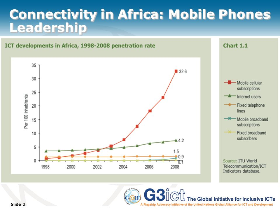Slide 3 Connectivity in Africa: Mobile Phones Leadership