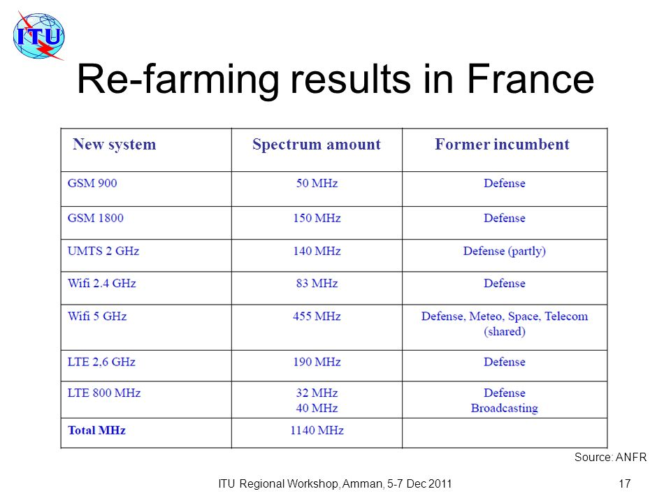 ITU Regional Workshop, Amman, 5-7 Dec 201117 Re-farming results in France Source: ANFR New systemSpectrum amountFormer incumbent