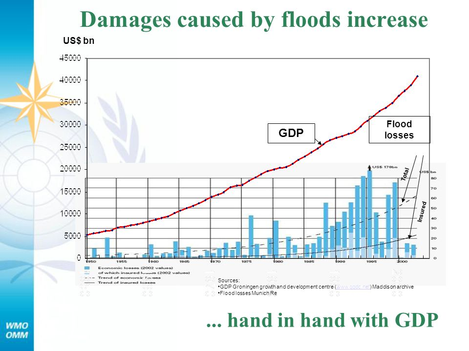 Damages caused by floods increase...
