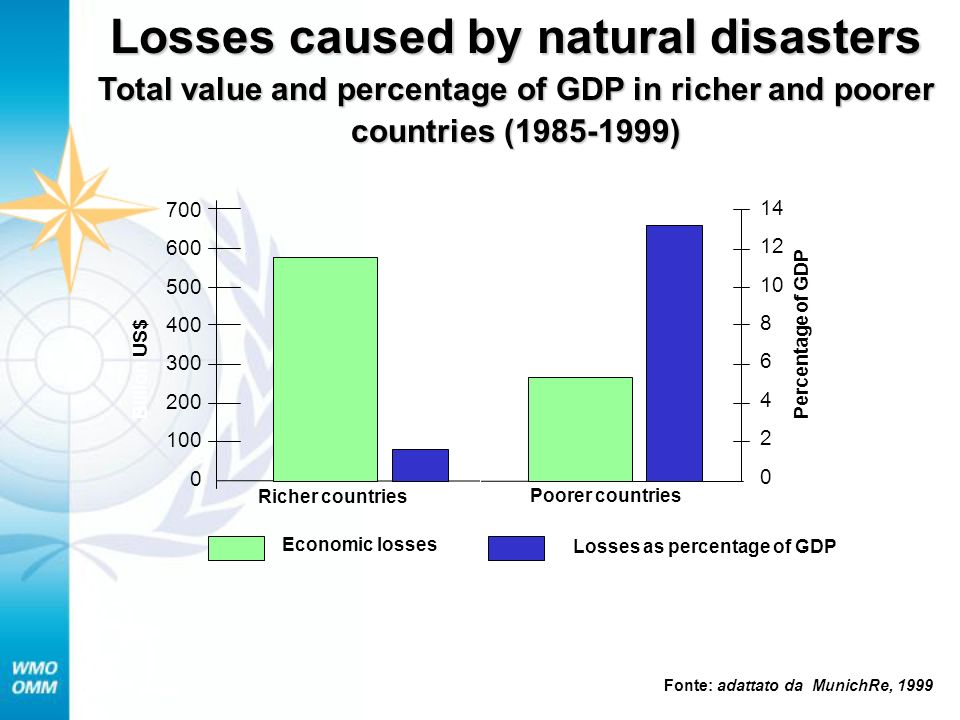 P 700 600 500 400 300 200 100 0 14 12 10 8 6 4 2 0 Richer countries Poorer countries Economic losses Losses as percentage of GDP Billion US$ Percentage of GDP Losses caused by natural disasters Total value and percentage of GDP in richer and poorer countries (1985-1999) Fonte: adattato da MunichRe, 1999