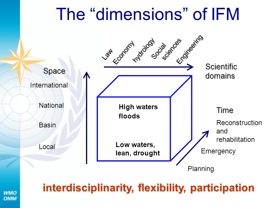 The dimensions of IFMLaw hydrology Social sciences Time Space Scientific domains Basin National Local International Reconstruction and rehabilitation Planning Emergency Economy Engineering interdisciplinarity, flexibility, participation Low waters, lean, drought High waters floods