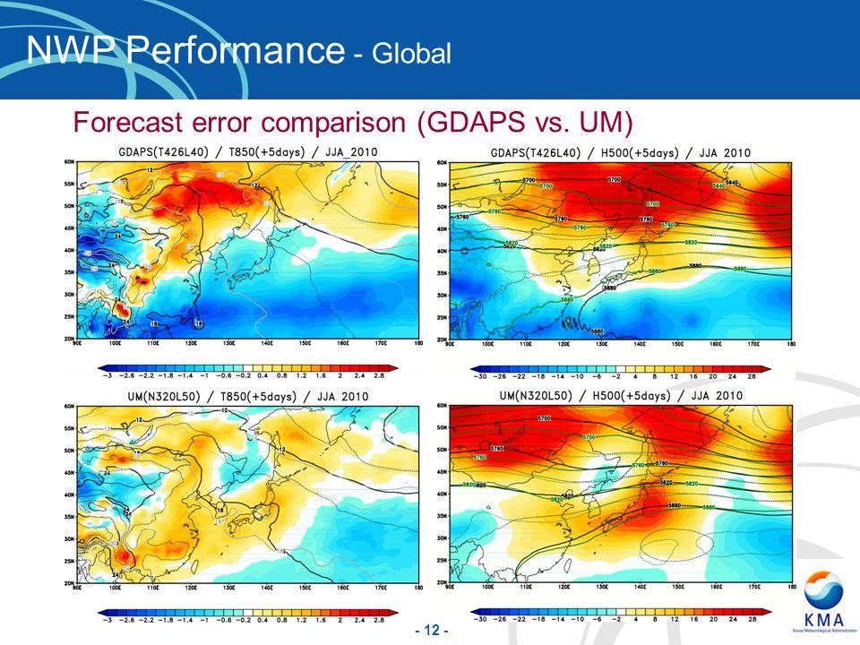 - 12 - NWP Performance - Global Forecast error comparison (GDAPS vs. UM)