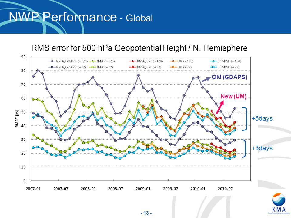- 13 - NWP Performance - Global +5days +3days RMS error for 500 hPa Geopotential Height / N.