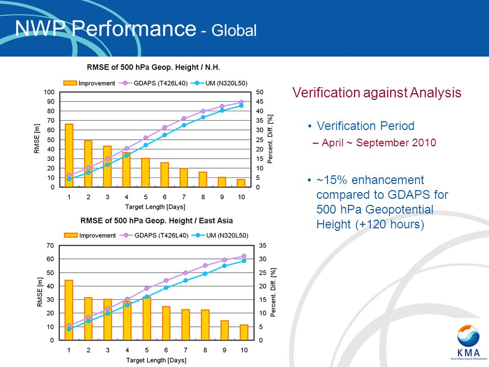 NWP Performance - Global Verification Period –April ~ September 2010 ~15% enhancement compared to GDAPS for 500 hPa Geopotential Height (+120 hours) Verification against Analysis