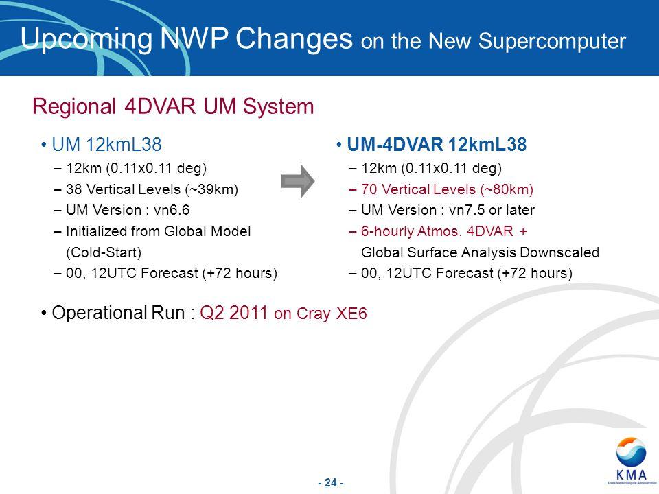 - 24 - Upcoming NWP Changes on the New Supercomputer Regional 4DVAR UM System UM 12kmL38 –12km (0.11x0.11 deg) –38 Vertical Levels (~39km) –UM Version
