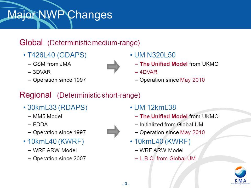Regional (Deterministic short-range) Global (Deterministic medium-range) Major NWP Changes T426L40 (GDAPS) –GSM from JMA –3DVAR –Operation since 1997