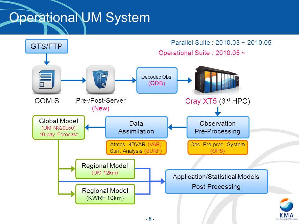 - 5 - Cray XT5 (3 rd HPC) Global Model (UM N320L50) 10-day Forecast Regional Model (UM 12km) Parallel Suite : 2010.03 ~ 2010.05 Observation Pre-Proces