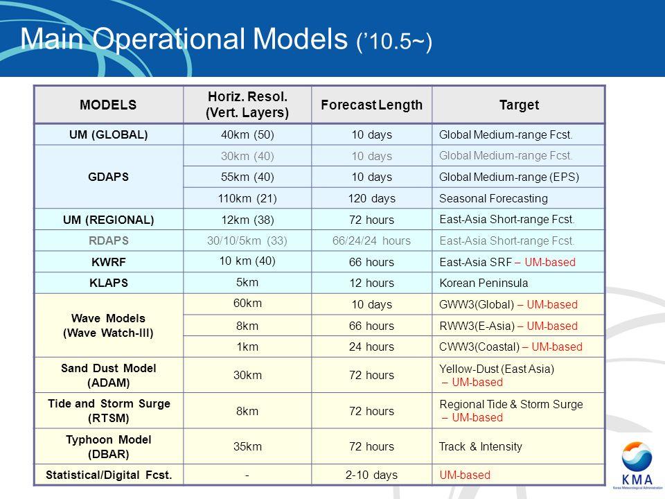 MODELS Horiz. Resol. (Vert. Layers) Forecast LengthTarget UM (GLOBAL)40km (50)10 days Global Medium-range Fcst. GDAPS 30km (40)10 days Global Medium-r