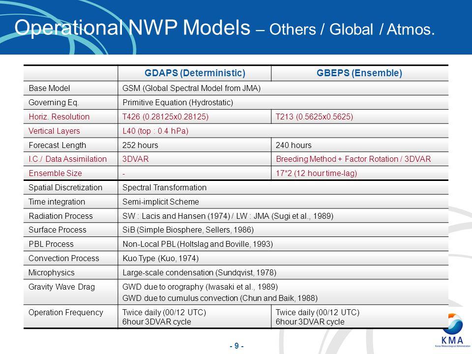 - 9 - GDAPS (Deterministic)GBEPS (Ensemble) Base ModelGSM (Global Spectral Model from JMA) Governing Eq.Primitive Equation (Hydrostatic) Horiz. Resolu