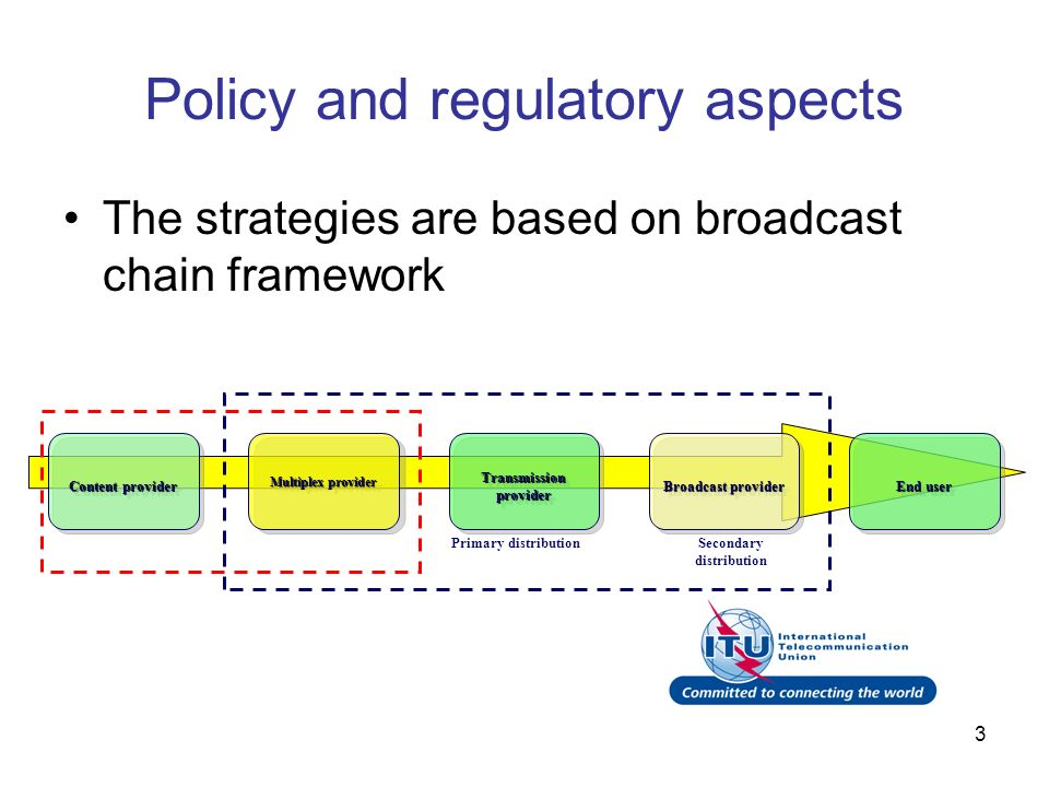 3 Policy and regulatory aspects The strategies are based on broadcast chain framework Primary distributionSecondary distribution Content provider Multiplex provider Transmission provider Broadcast provider End user