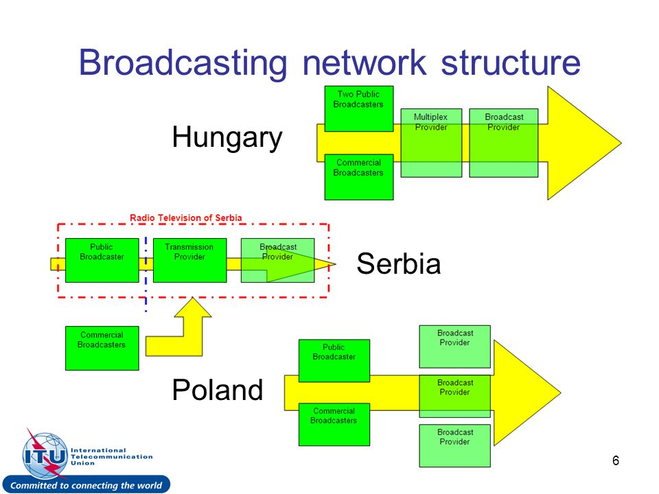 17 Timeline for introduction of DVB-T in Germany Completed.