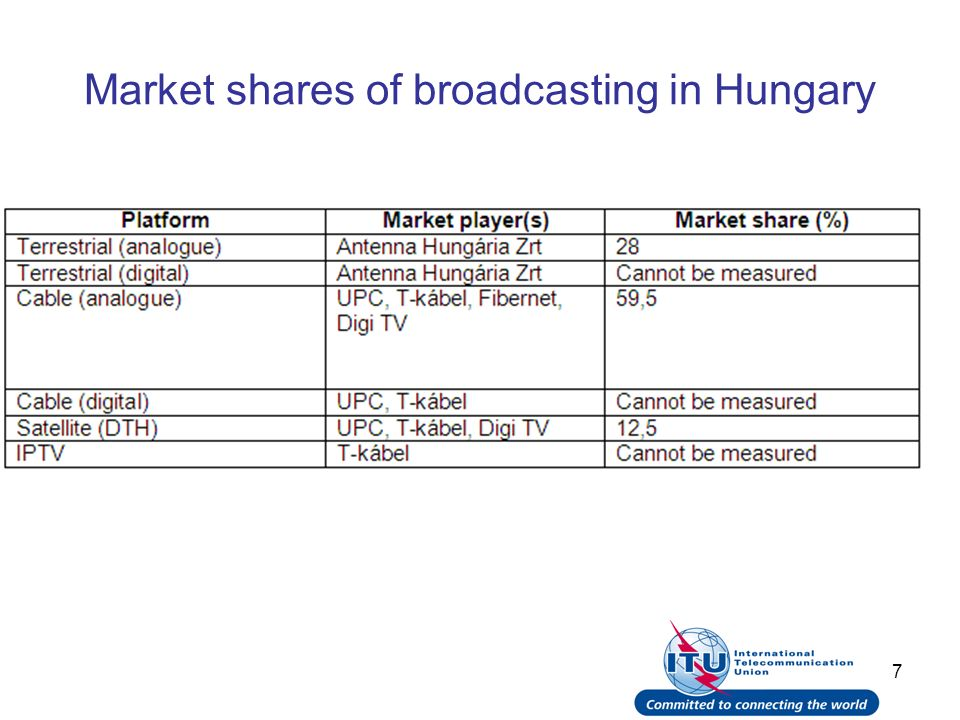 18 Mobile TV (DVB-H) Hungary: launched the service in FTA mode last December until they agree with mobile operators about the technical and financial conditions.