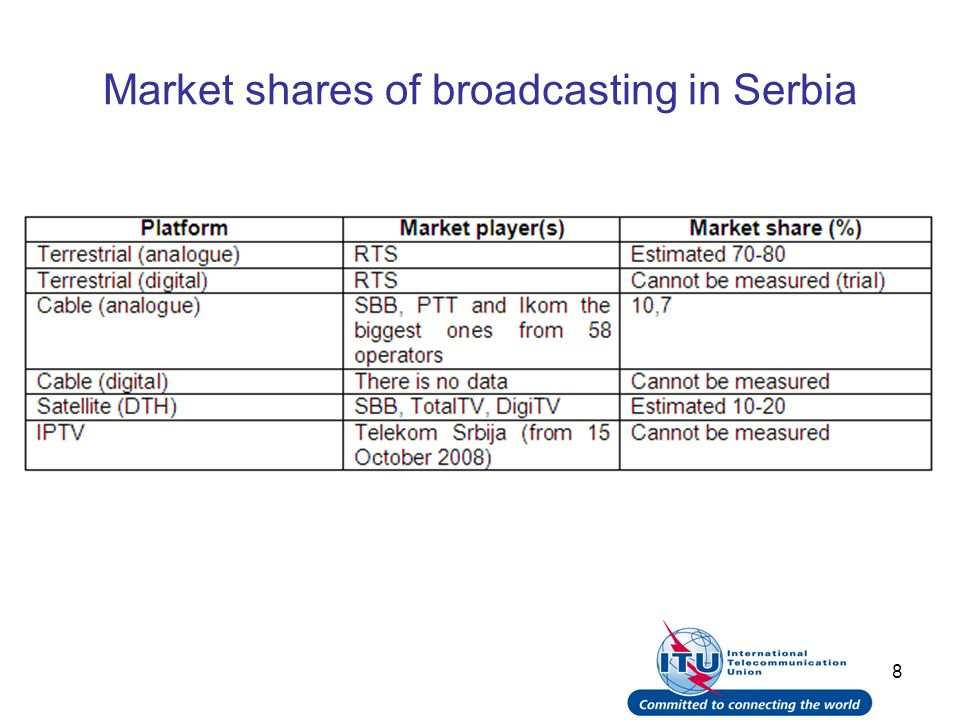 9 Market shares of broadcasting in Poland