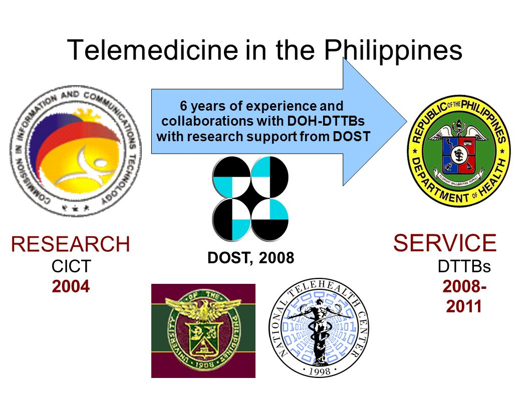 Telemedicine in the Philippines CICT 2004 SERVICE RESEARCH 6 years of experience and collaborations with DOH-DTTBs with research support from DOST DOS