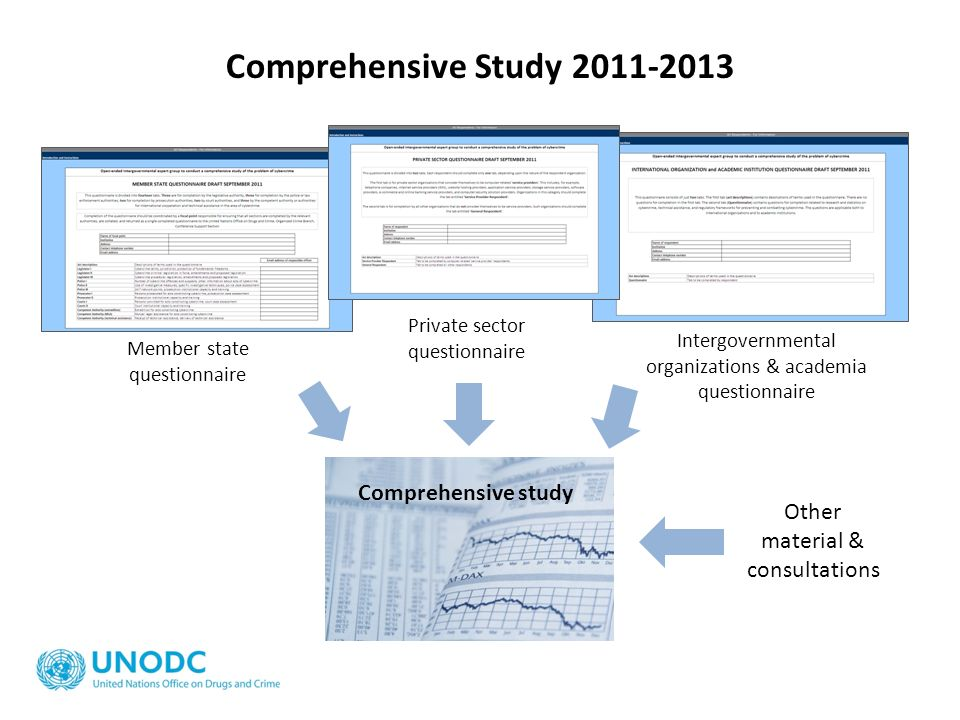 Comprehensive Study 2011-2013 Comprehensive study Other material & consultations Member state questionnaire Private sector questionnaire Intergovernme