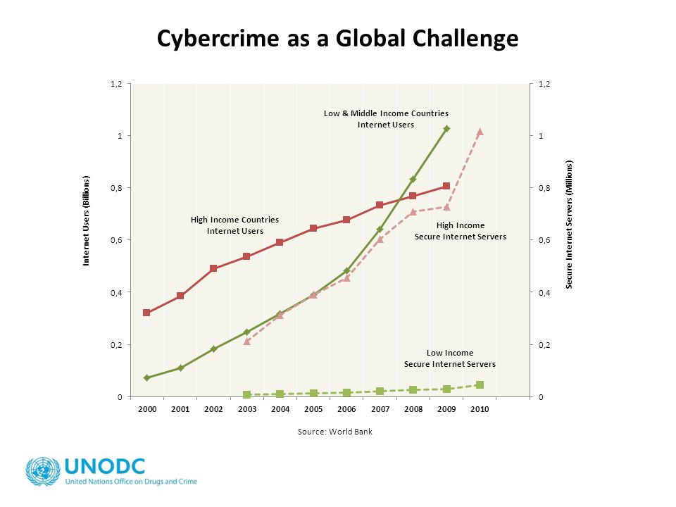 Cybercrime as a Global Challenge